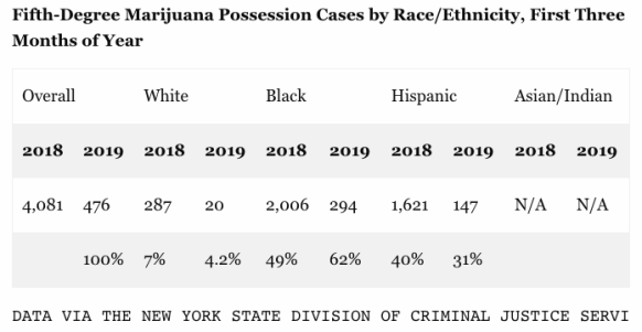 Brooklyn Eagle marijuana arrests